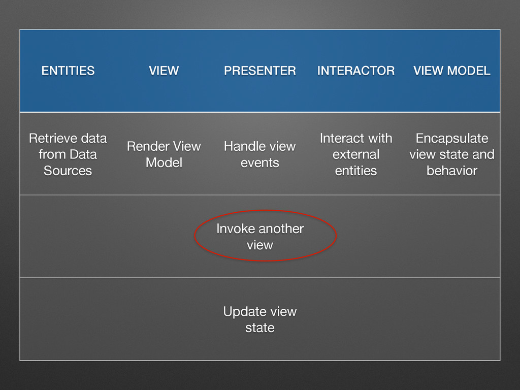 ENTITIES VIEW PRESENTER INTERACTOR VIEW MODEL R...