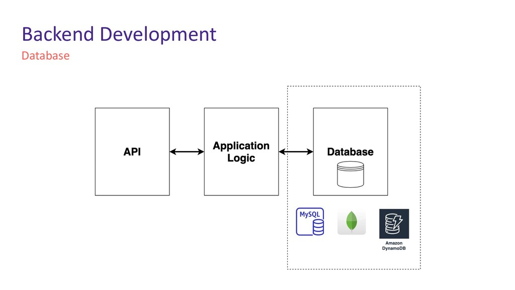 Database Backend Development