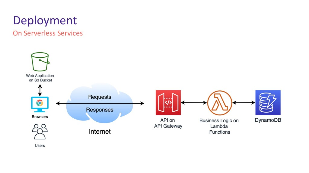 On Serverless Services Deployment