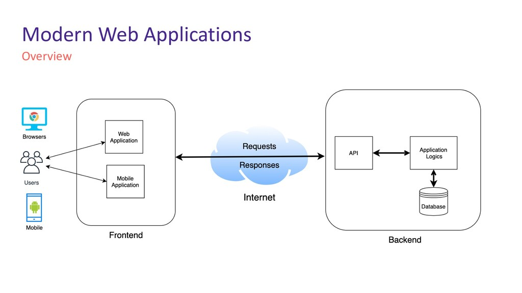 Modern Web Applications Overview