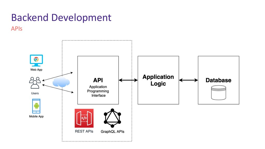 APIs Backend Development