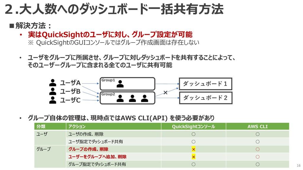 16 ■解決⽅法︓ • 実はQuickSightのユーザに対し、グループ設定が可能 ※ Qui...