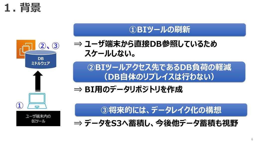 ③将来的には、データレイク化の構想 ②BIツールアクセス先であるDB負荷の軽減 (DB⾃体のリ...