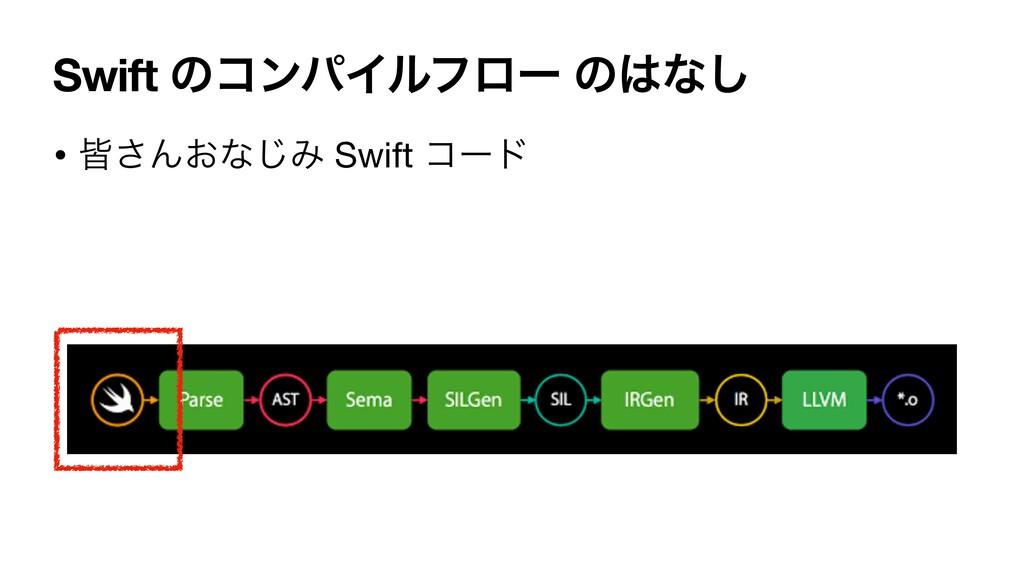Swift ͷίϯύΠϧϑϩʔ ͷͳ͠ • օ͞Μ͓ͳ͡Έ Swift ίʔυ