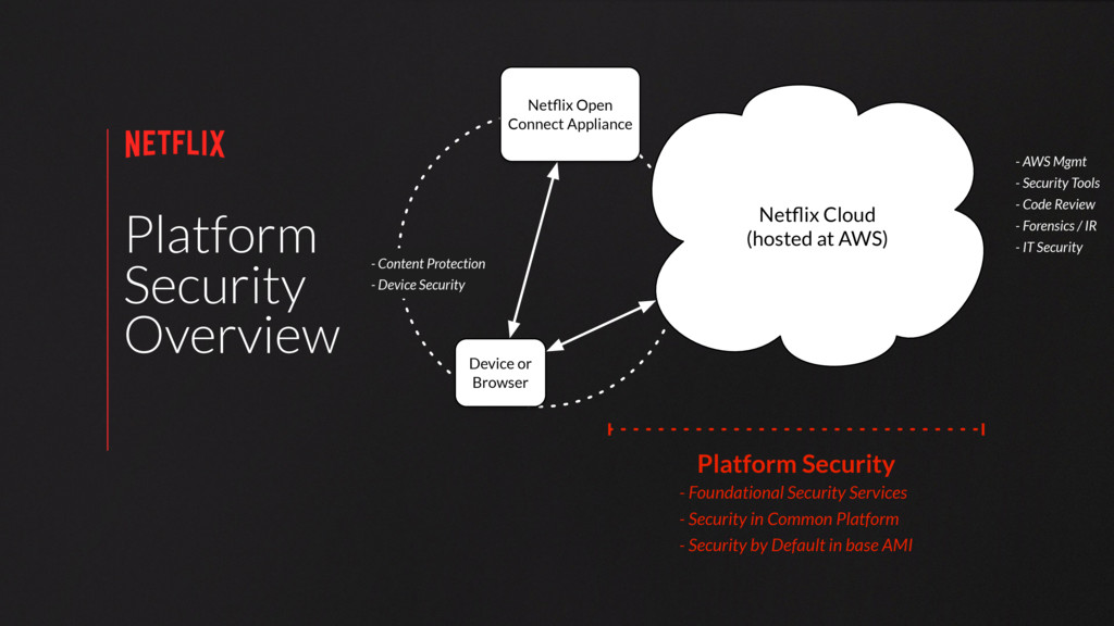 Platform Security Overview Netflix Cloud (hosted...