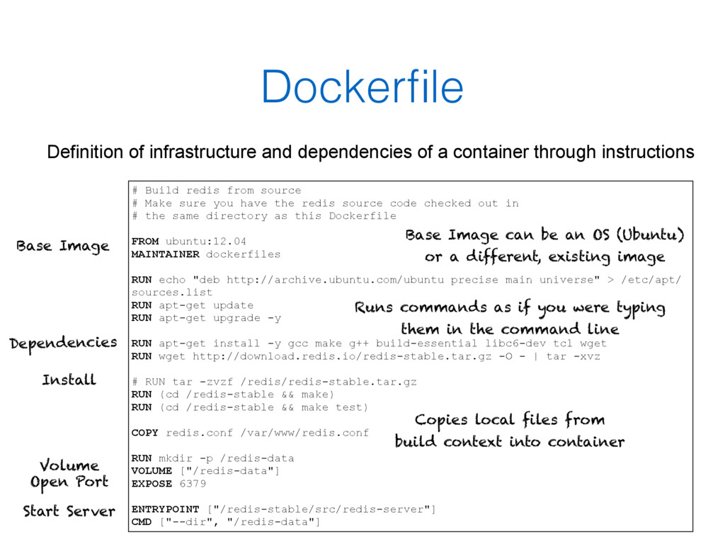 Dockerfile Definition of infrastructure and depe...