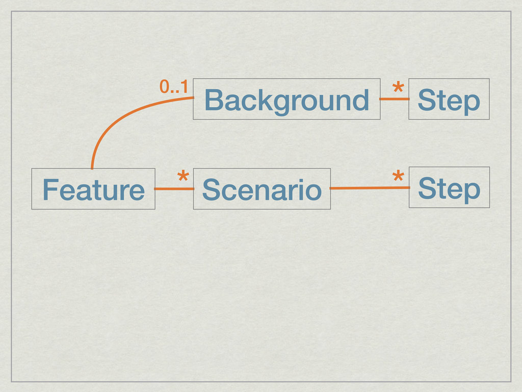 Feature Scenario Step * * Background Step * 0..1