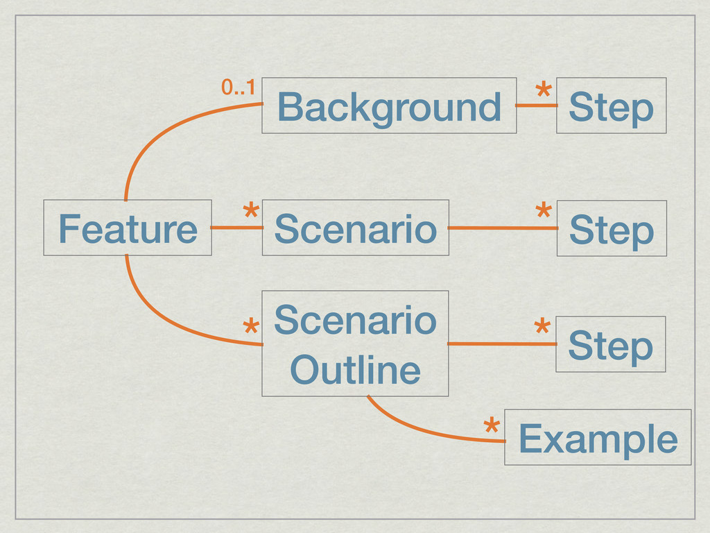 Feature Scenario Step * * Background Step * 0.....