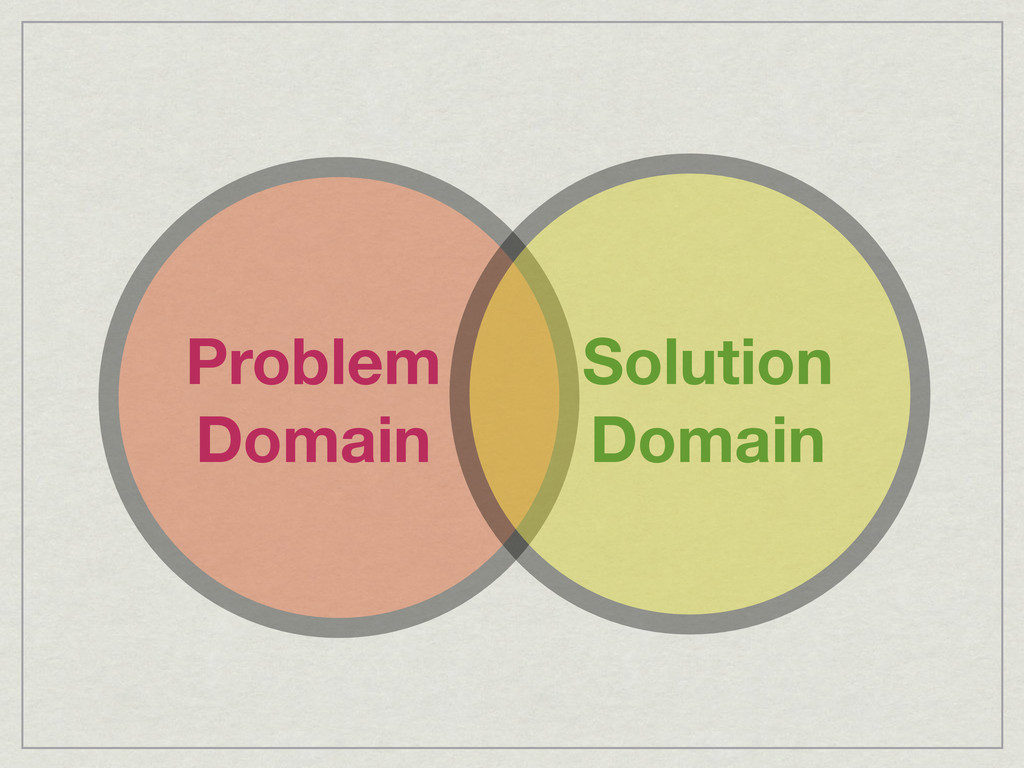 Problem Domain Solution Domain