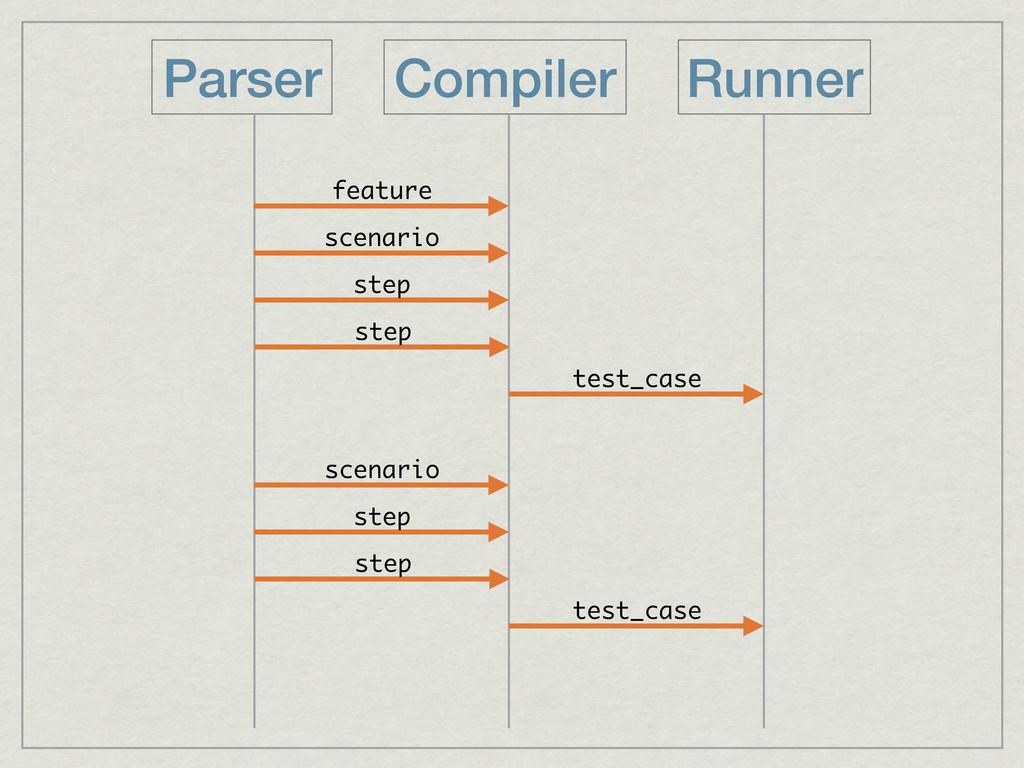 Compiler Runner Parser feature scenario step te...