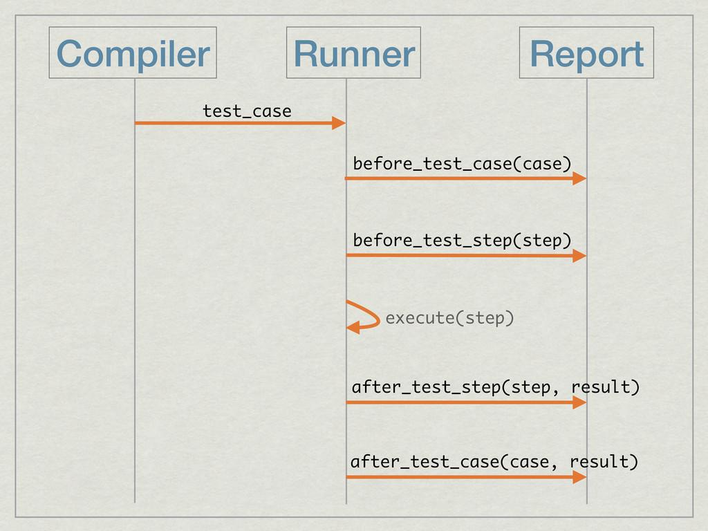 Compiler Runner test_case Report before_test_ca...