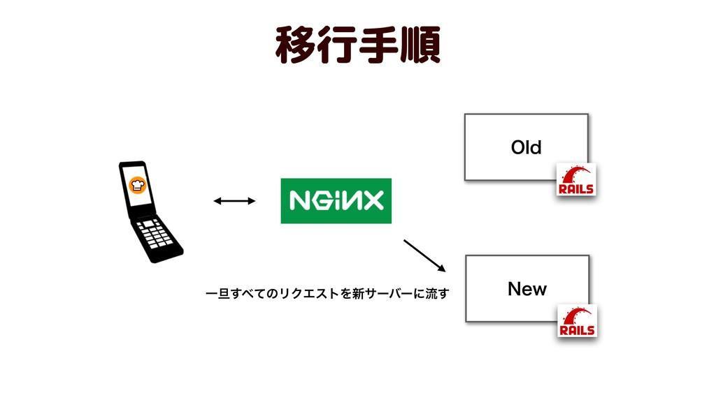 移行手順 /FX 0ME Ұ୴ͯ͢ͷϦΫΤετΛ৽αʔόʔʹྲྀ͢