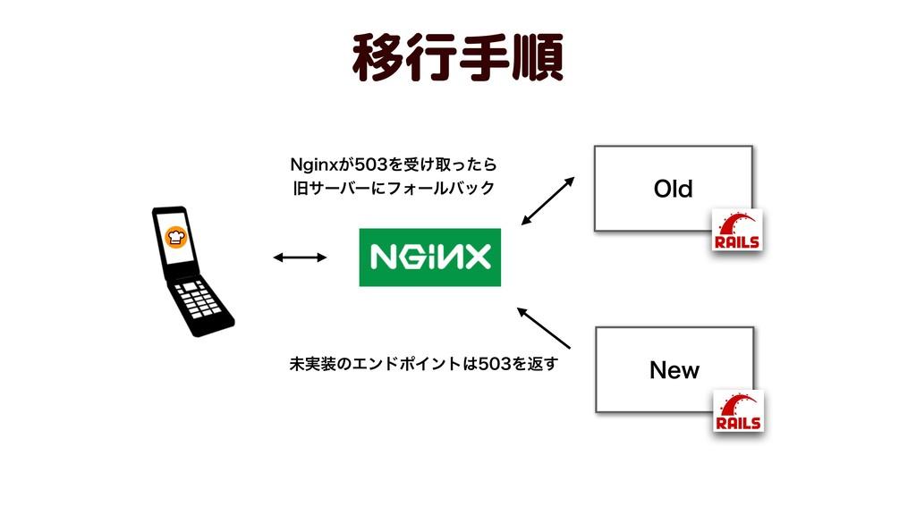 移行手順 /FX 0ME /HJOY͕Λड͚औͬͨΒ چαʔόʔʹϑΥʔϧόοΫ ະ࣮...