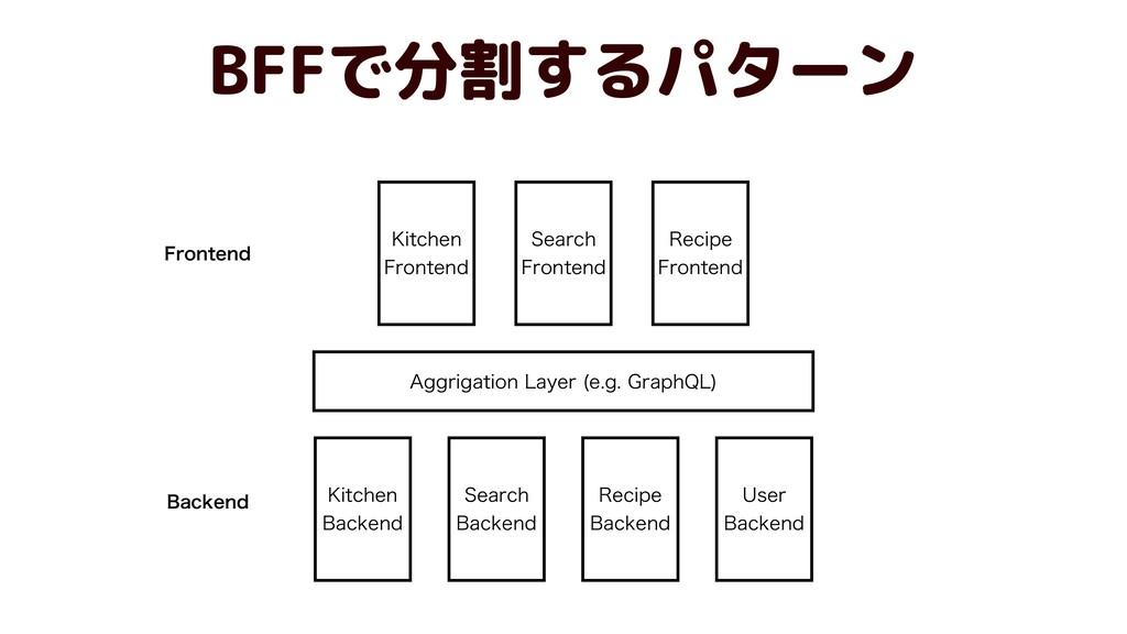 """HHSJHBUJPO-BZFS FH(SBQI2-  BFFで分割するパターン ,..."