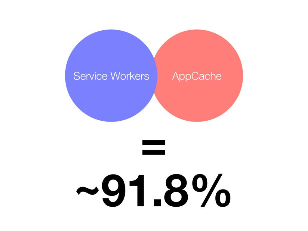 AppCache Service Workers AppCache Service Worke...