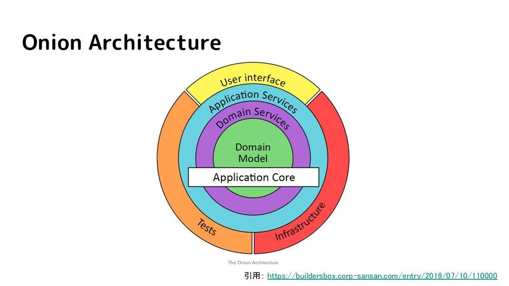 Onion Architecture 引用: https://buildersbox.corp...