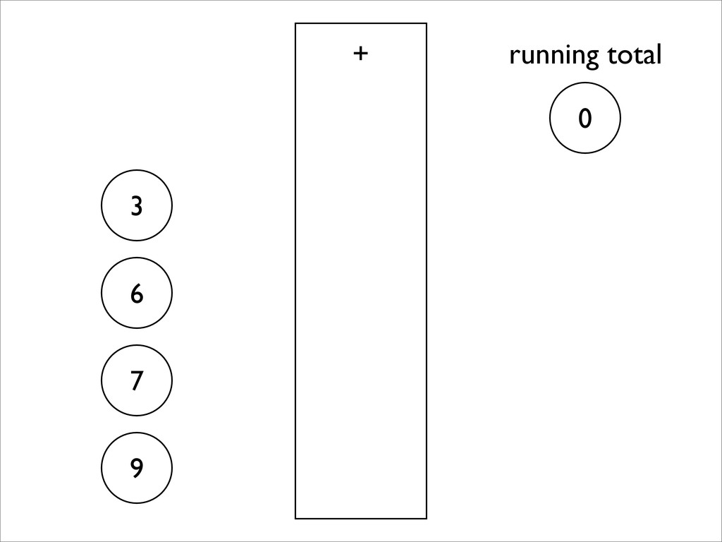 3 6 7 9 + 0 running total