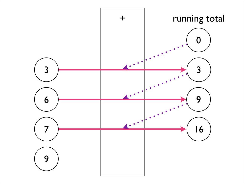 3 6 7 9 + 0 9 3 16 running total