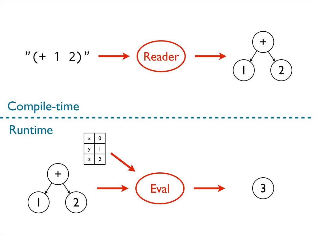 """""""(+ 1 2)"""" Reader + 1 2 + 1 2 Eval 3 Compile-tim..."""