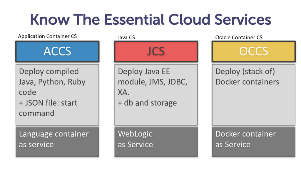 Know The Essential Cloud Services ACCS JCS OCCS...