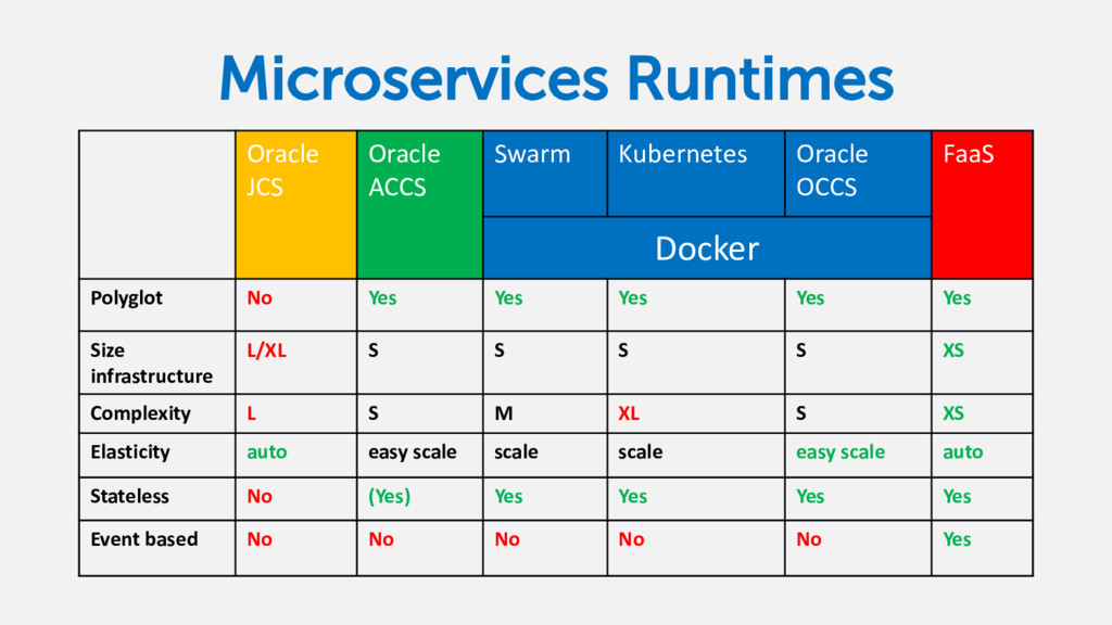 Microservices Runtimes Oracle JCS Oracle ACCS S...
