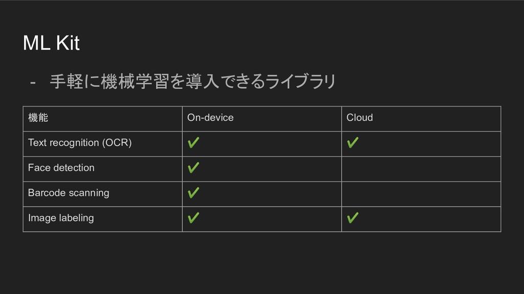 ML Kit - 手軽に機械学習を導入できるライブラリ 機能 On-device Cloud ...