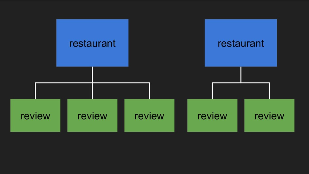 restaurant review review review restaurant revi...