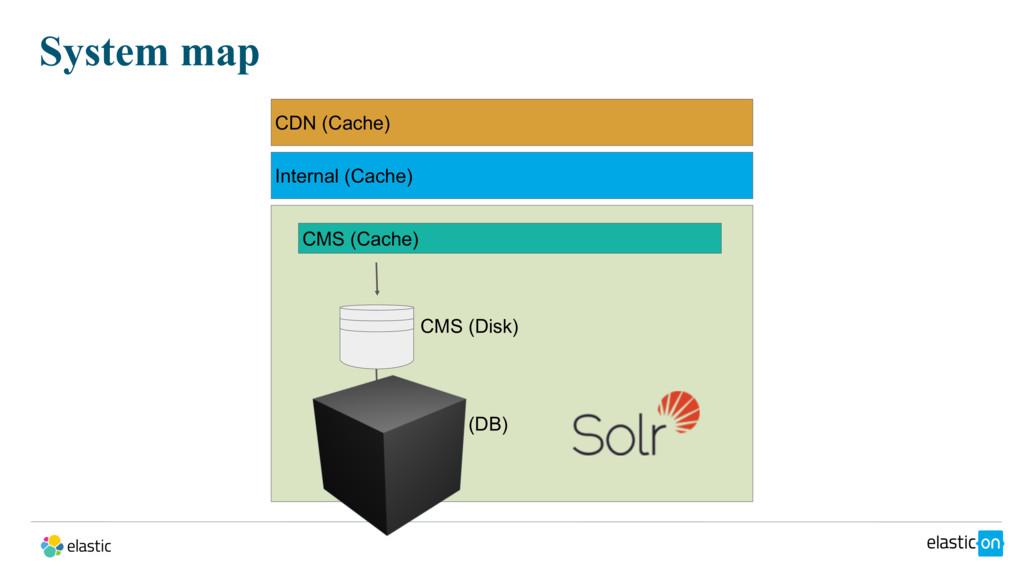 System map CDN (Cache) Internal (Cache) CMS (Ca...