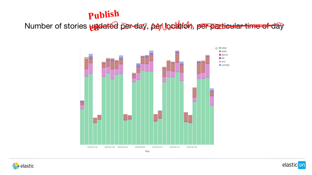 Number of stories updated per day, per location...