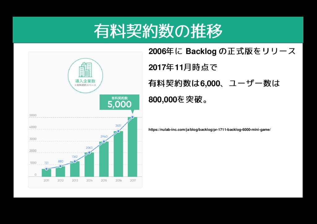有料契約数の推移 有料契約数の推移 2006年に 年に Backlog の正式版をリリース の...