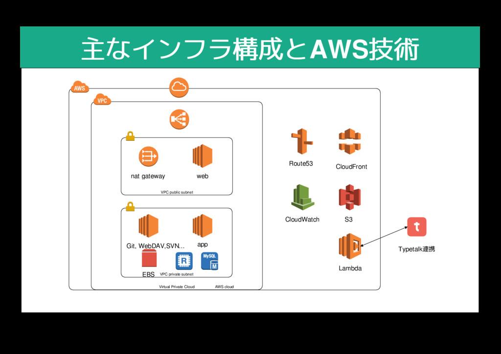 AWS cloud Virtual Private Cloud 主なインフラ構成と 主なインフ...