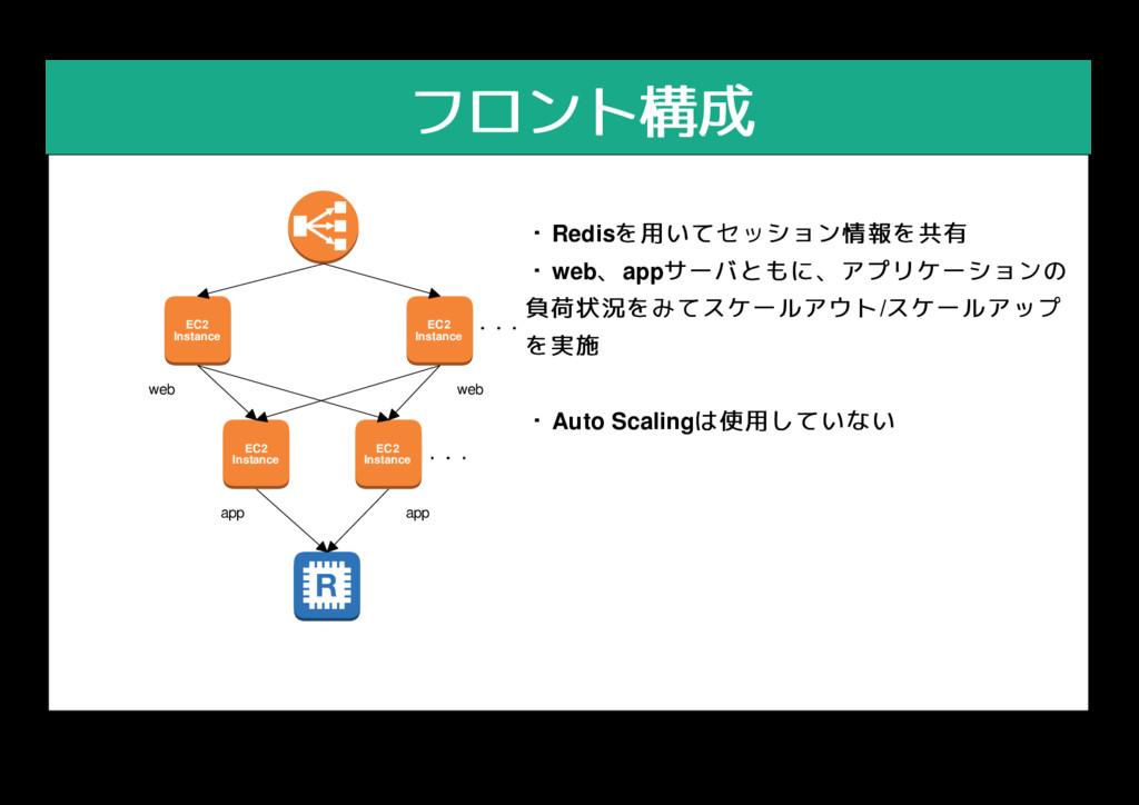 フロント構成 フロント構成 EC2 Instance EC2 Instance web app...