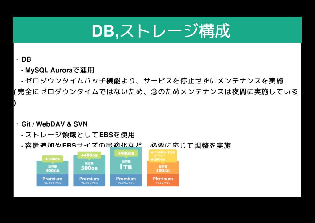 DB,ストレージ構成 ストレージ構成 ・ ・DB    - MySQL Auroraで運用 で...