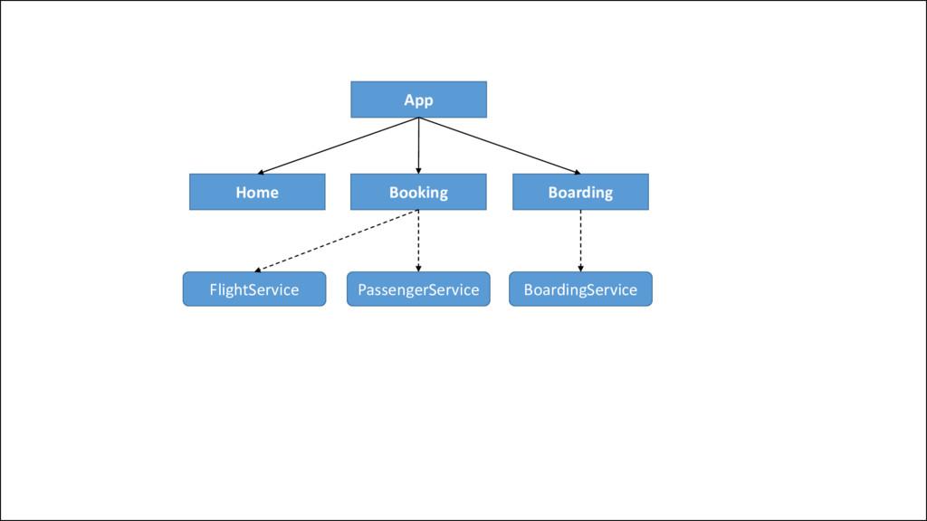App Home Booking Boarding FlightService Passeng...