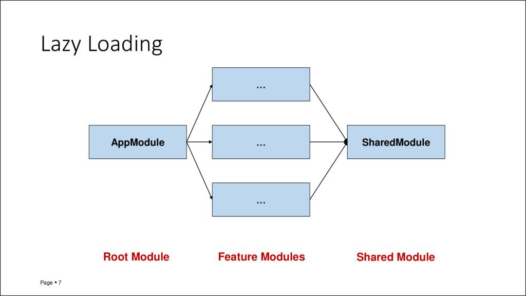 Lazy Loading Page ▪ 7 AppModule … … … SharedMod...