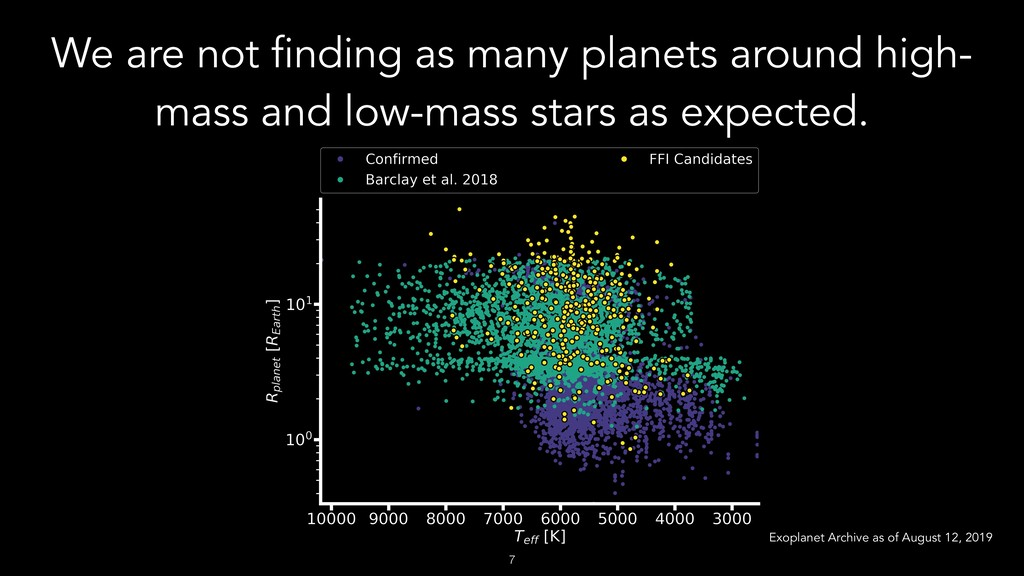 We are not finding as many planets around high-...