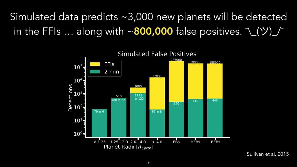 Sullivan et al. 2015 Simulated data predicts ~3...