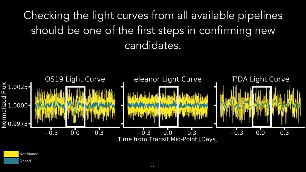 Checking the light curves from all available pi...