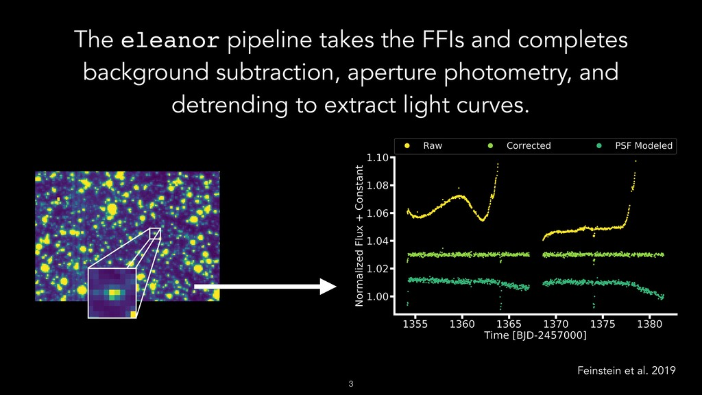The eleanor pipeline takes the FFIs and complet...