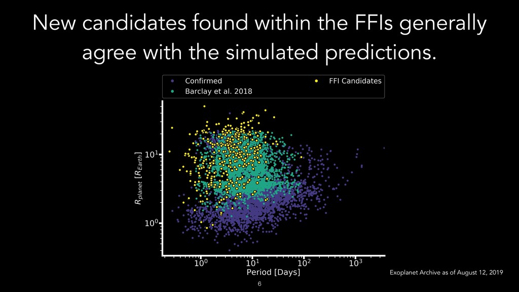 New candidates found within the FFIs generally ...
