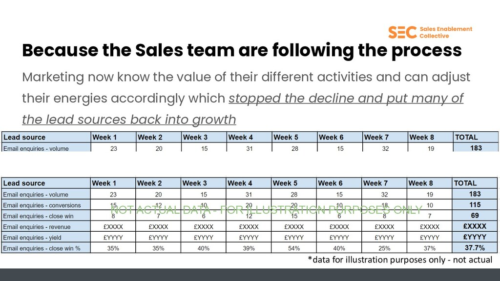 Because the Sales team are following the proces...