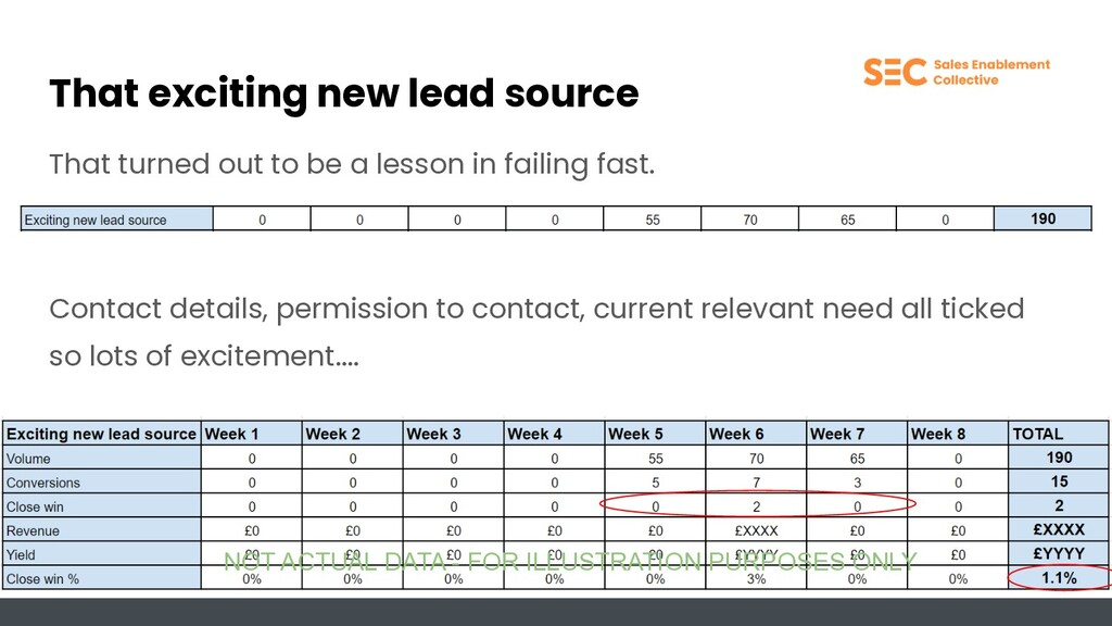 That exciting new lead source That turned out t...