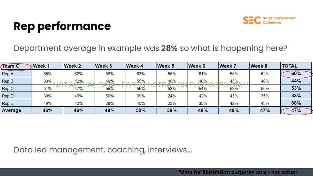 Rep performance Department average in example w...