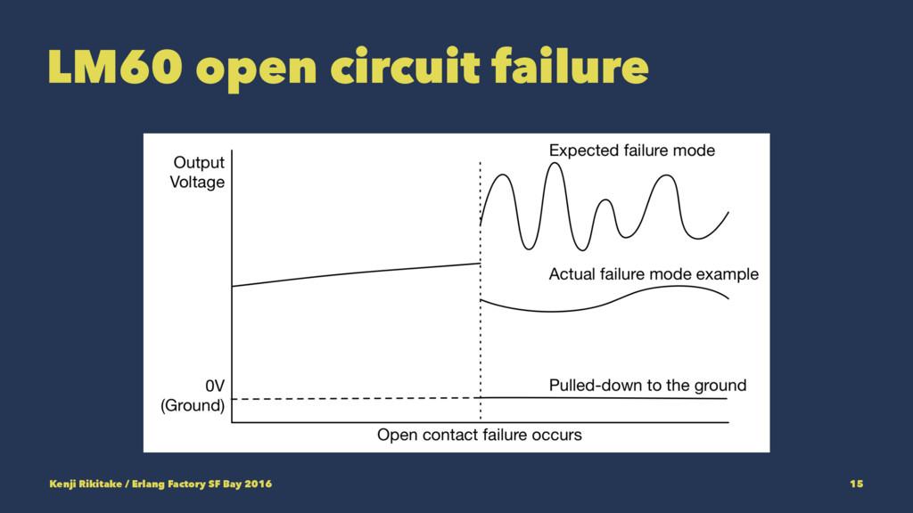 LM60 open circuit failure Kenji Rikitake / Erla...