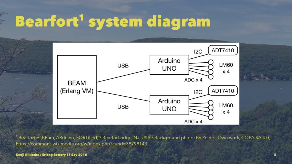 Bearfort1 system diagram 1 Bearfort = {BEam, AR...