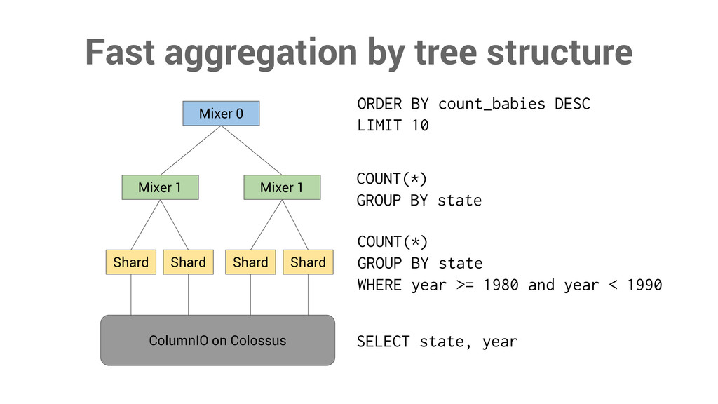 Fast aggregation by tree structure Mixer 0 Mixe...