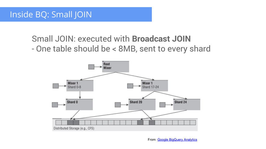 Small JOIN: executed with Broadcast JOIN - One ...