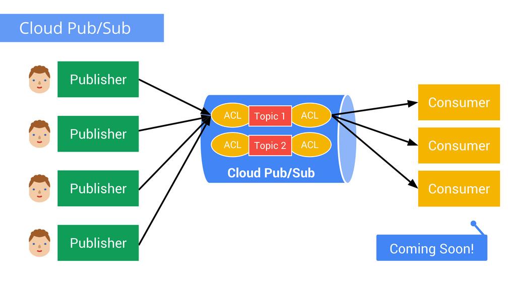 Cloud Pub/Sub ACL ACL Topic 2 Consumer Consumer...