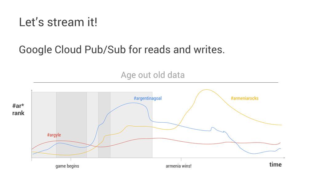 Let's stream it! Google Cloud Pub/Sub for reads...