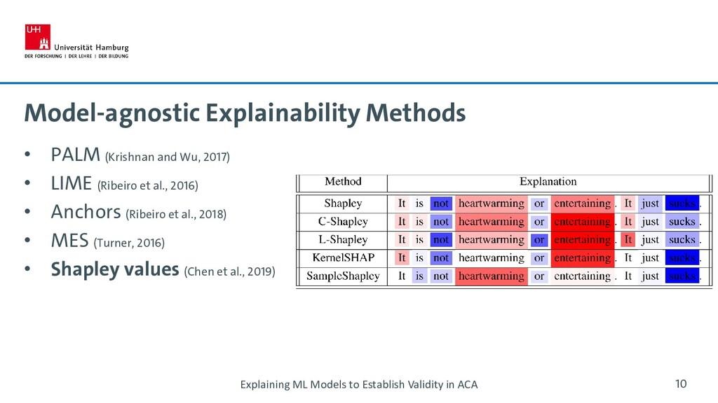 Model-agnostic Explainability Methods • PALM (K...